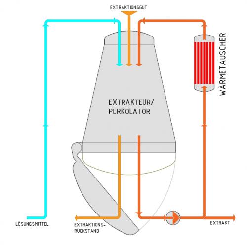 Indústria alimentar e farmacêutica - extração